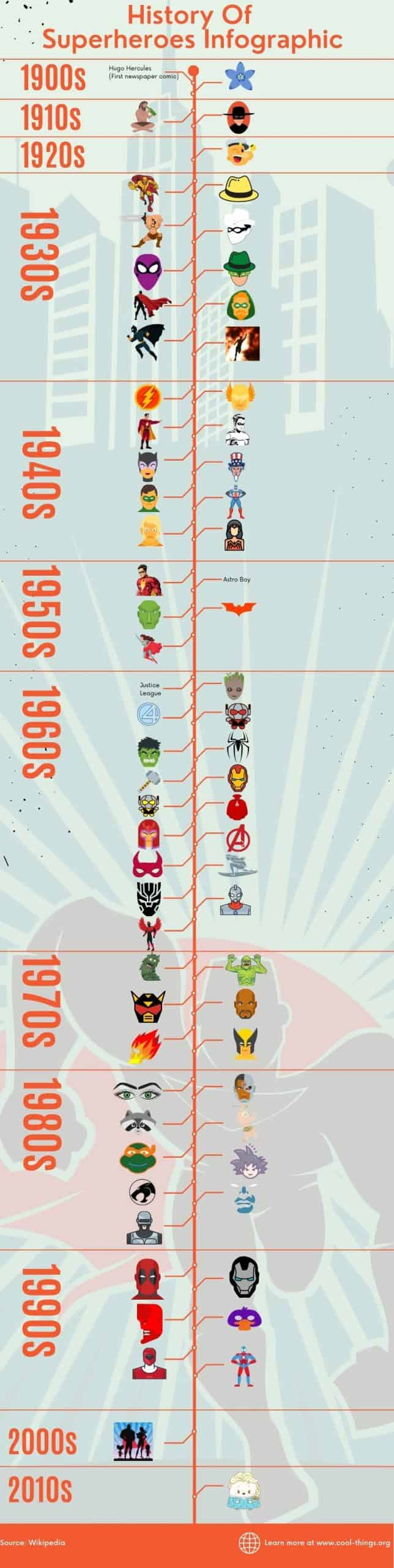 History Of Superheroes Infographic