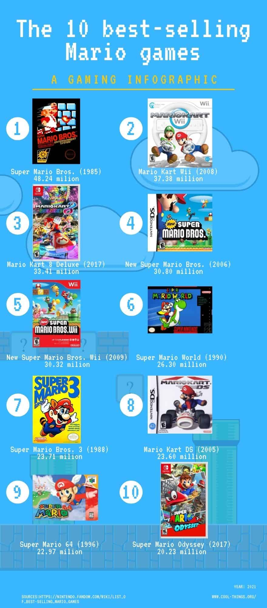 The best-selling Mario games